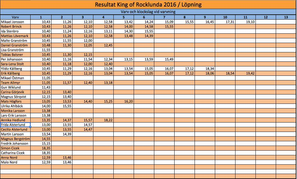 resultat-king-of-rocklunda-2016-lopning